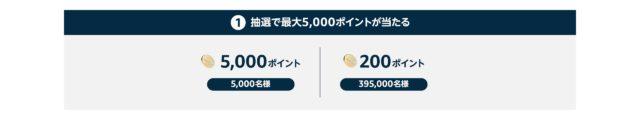 Amazon年末の贈り物セールで5000ポイントがあたる